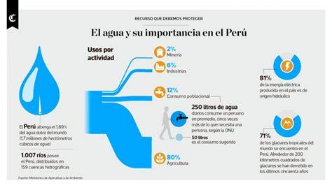imagenes impactantes sobre el agua infograf 237 a del d 237 a el agua y su importancia en el per 250