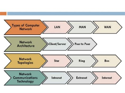 architecture categories computer network definition