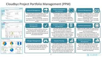 cloudbyz ppm integrated enterprise ppm alm apm on force com