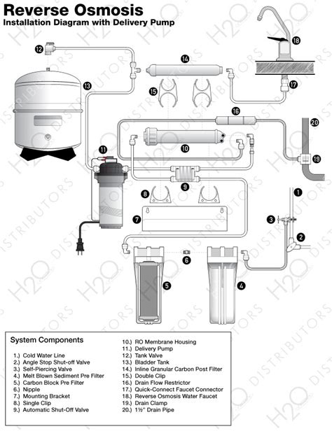 Pompa Osmosis diagram for osmosis delivery h2o distributors
