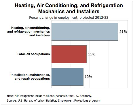 hvac careers outlook, salary & requirements