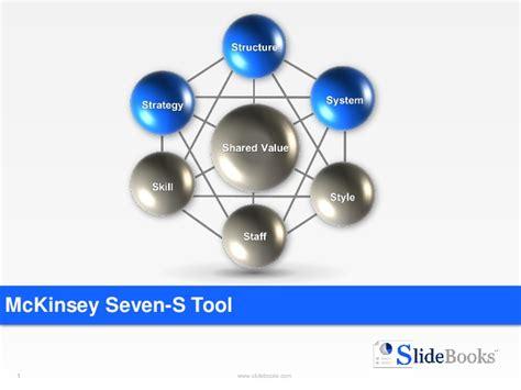Mckinsey Mba Tuition Reimbursement by Mc Kinsey Seven S Templates In Powerpoint