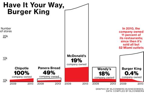 Burger King Corporation Mba Leadership Program Salary burger king hits the road with a whopper pulpdiddy s