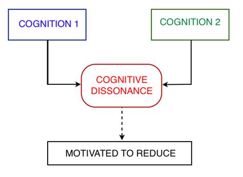 cognitive biography definition climatic dissonance