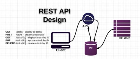 building restful web services with go learn how to build powerful restful apis with golang that scale gracefully books github dwyl learn api design essential learning for