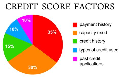What Should Your Credit Score Be To Buy A Home by 5 Things Every Real Estate Investor Should About