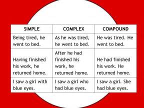 complex and compound sentences worksheet abitlikethis