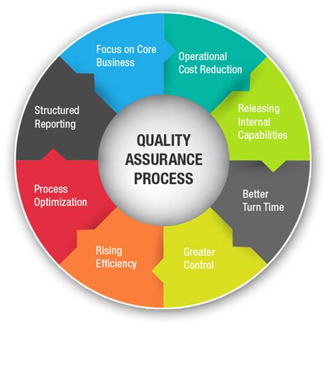 design assurance meaning quality assurance and software testing services in nigeria