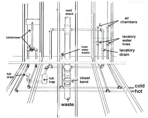 shower piping diagram plumbing supply list for a one kitchen one bath home with