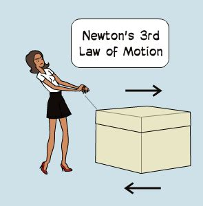 biography of isaac newton and his third law newton s laws of motion by cbear1221 pixton comic