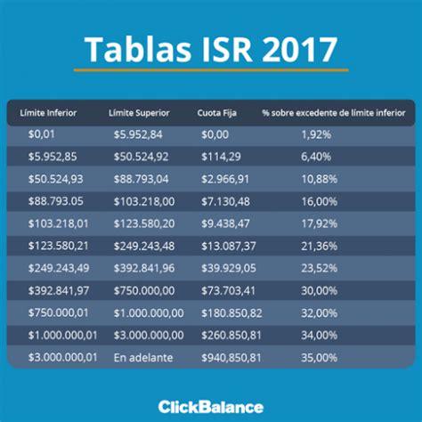 tabla de isr 2016 para trabajadores impuestos sobre sueldo 2016 tabulador impuestos 2016
