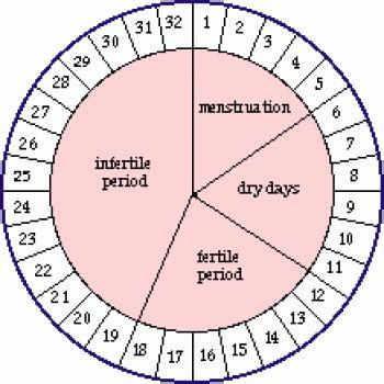 Calendar Rhythm Method Rhythm Method Calendar Chart Calendar Template 2016