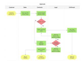 sample chart templates 187 operational flow chart template