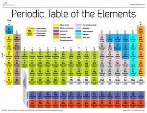 New Periodic Table Elements New Super Heavy Element 117 Confirmed By Scientists