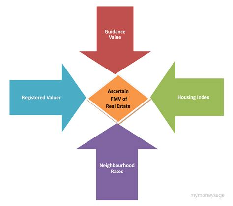 all about fair market value fmv real estate