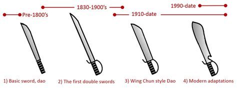 evolution of knives wing chun forms images