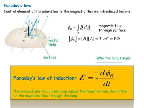 electromagnetic induction faraday ppt ppt electromagnetic induction powerpoint presentation id 2939558