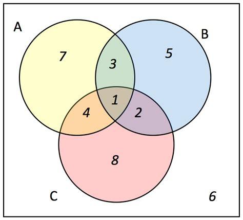 a b c venn diagram assignment set theory problem set lumen learning mathematics for the liberal arts