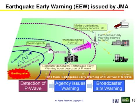 earthquake early warning system japan role of jma issuing warning and role of broadcasters in