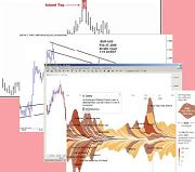 trading pattern failures pattern failures