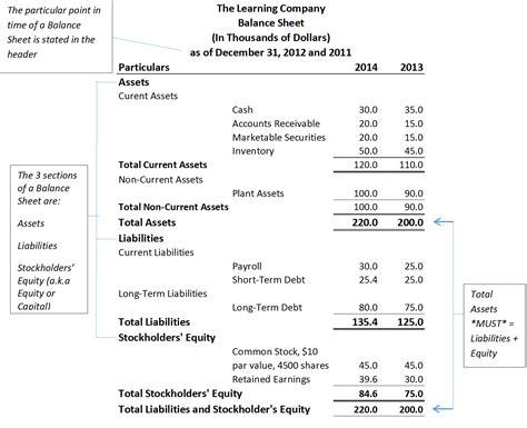 sections of a balance sheet understanding your balance sheet industriuscfo
