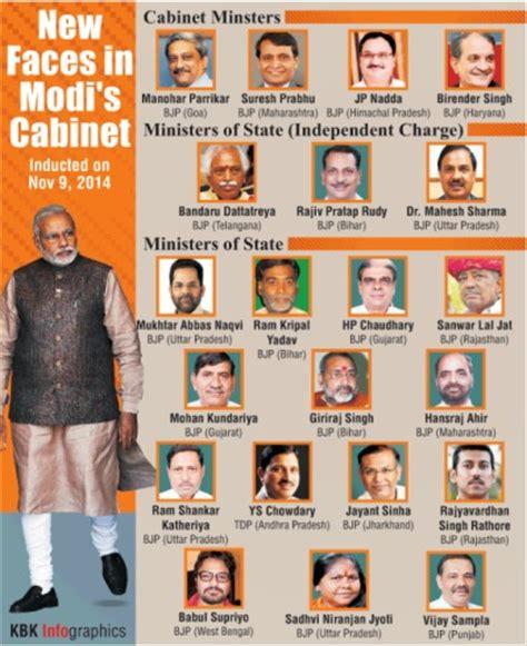 Cabinet Ministers Of India by Modi Cabinet Prabhu Gets Railways Parrikar Gets Defence