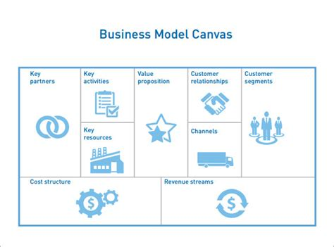 8 Business Model Canvas Sles Sle Templates Business Model Canvas Template