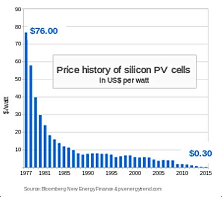 solar electricity cost vs. regular electricity cost
