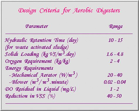 design criteria for sludge drying beds toprak home page