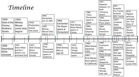 a history of some of ã s most landmarks books history the walt disney company