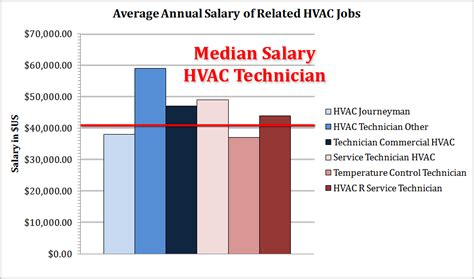 how much do hvac technicians make let s check statistics