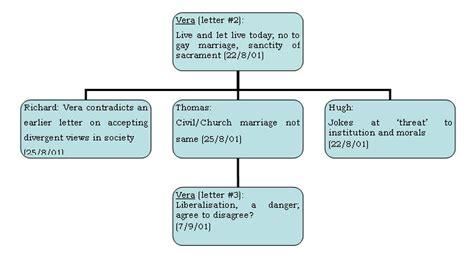 52 marriage essay argumentative essay interracial marriage