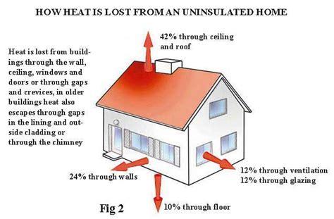 insulating your home salmac insulation