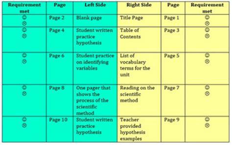 membuat flowchart di libreoffice scientific diagram rubric images how to guide and refrence