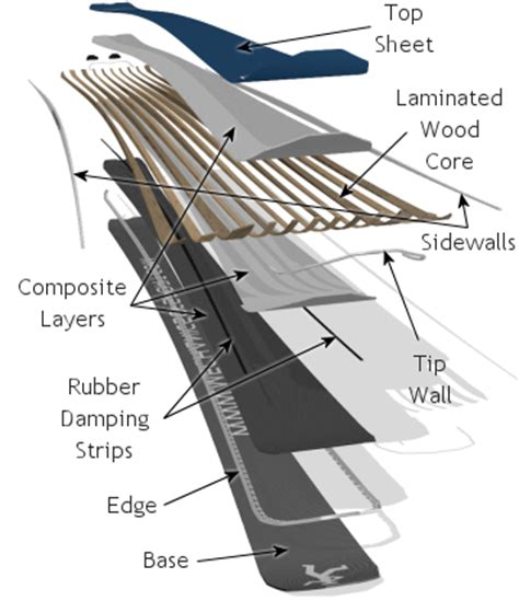 ski construction ski equipment mechanics of skiing
