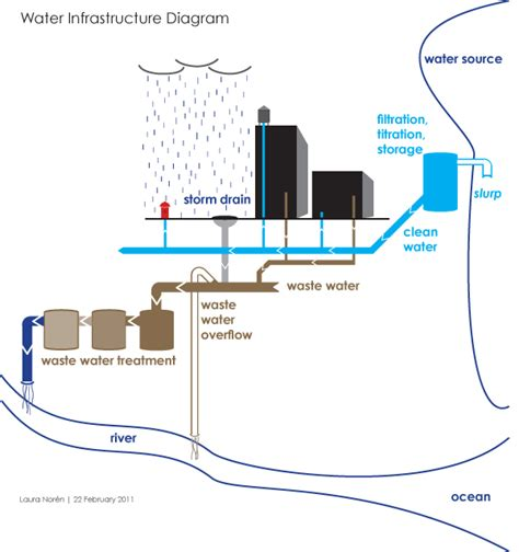layout of water supply in building graphic sociology