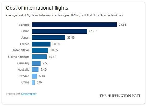 canadian international air travel is the world s most expensive survey huffpost canada