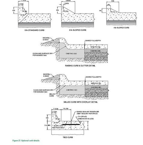Kinds Of Sectioning by Types Of Curb Detail Northern Concrete Construction