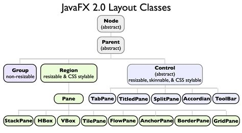 layout of javafx javafx2 0 layout a class tour by amy fowler javafx