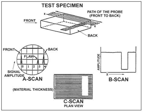 Ultrasonic Non Destructive Inspection Method Ndi