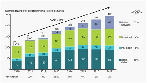 stacked bar chart  growth  broadcast cable  cagr