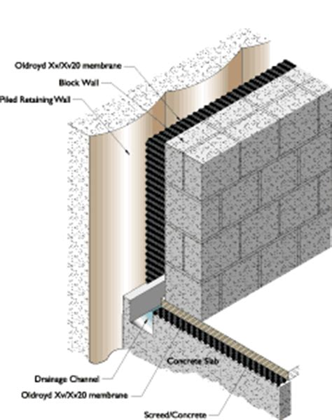 Waterproof Walls For Basement by Contiguous Piling Waterproofing