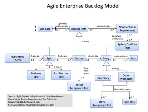 agile requirements template agile requirements scaling software agility