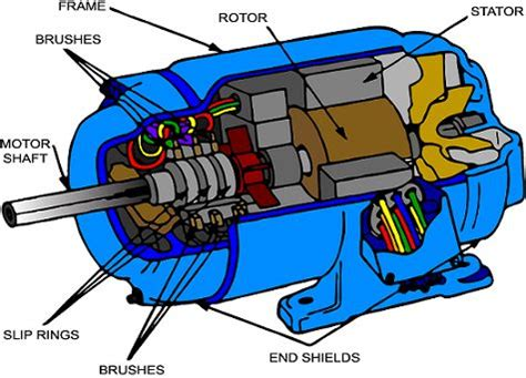 induction generator construction cutaway view of wound rotor induction motor elprocus cutaway and motors