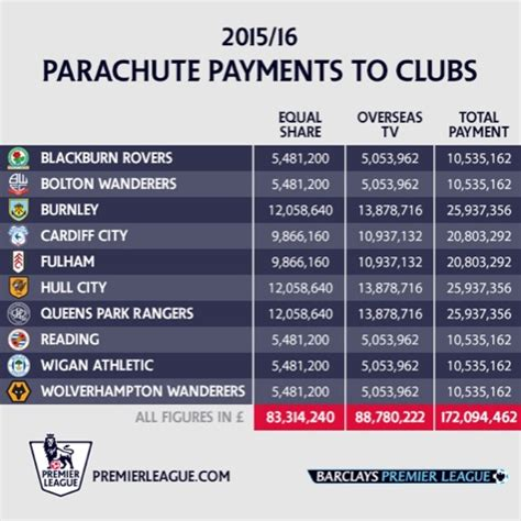 Prize Money For Winning Premier League - where the money went arsenal top pl prize cash table with