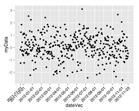 ggplot2 theme tick marks r specification of first and last tick marks with