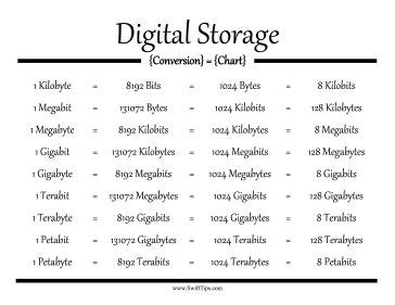 image gallery kilobytes to gigabytes