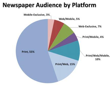 """print"" newspapers making a comeback? : paul bressler's"