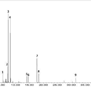 oli essenziali uso alimentare pdf caratterizzazione mediante gc ms di oli essenziali