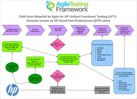 agile testing methodology diagram diagrams path from waterfall to agile for hp unified